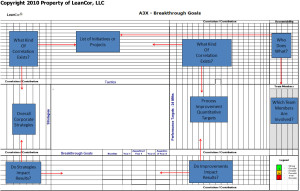 Hoshin Planning - Lean A3X Example