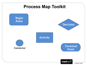 Process Map Toolkit