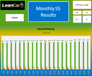 Monthly 5S Results