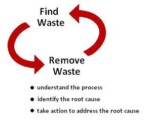 Find and Remove Waste