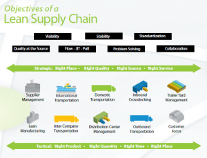 End to End Supply Chain