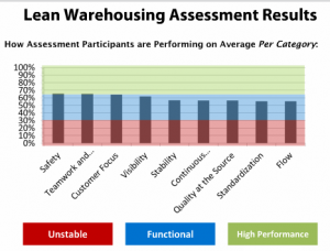 lean warehousing assessments