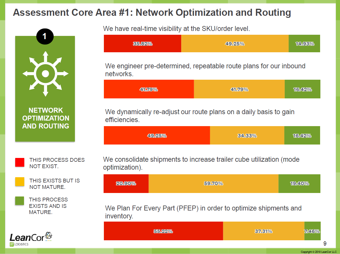 Network Optimization Survey Results