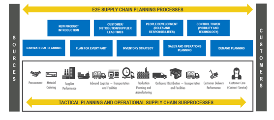 end-to-end-supply-chain